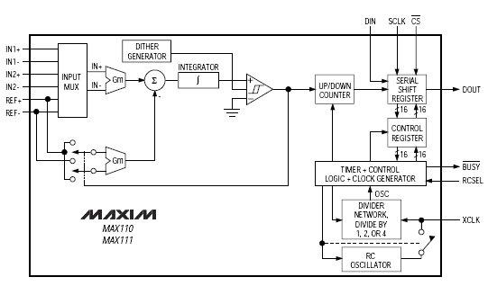 MAX110, Двухканальные &plusmn
